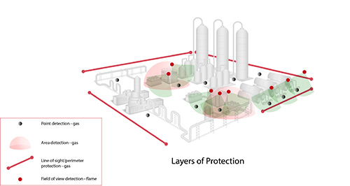 layers-of-protection