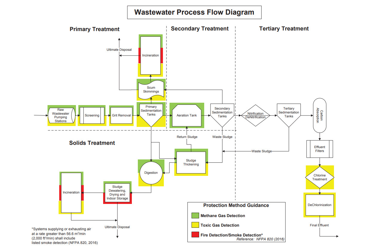 Wastewater Process Flow Diagram